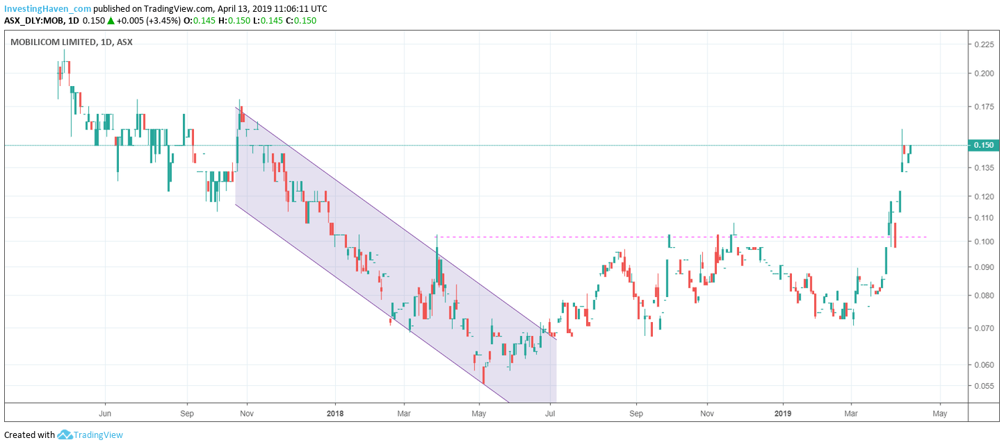 mobilicom limited tech stock