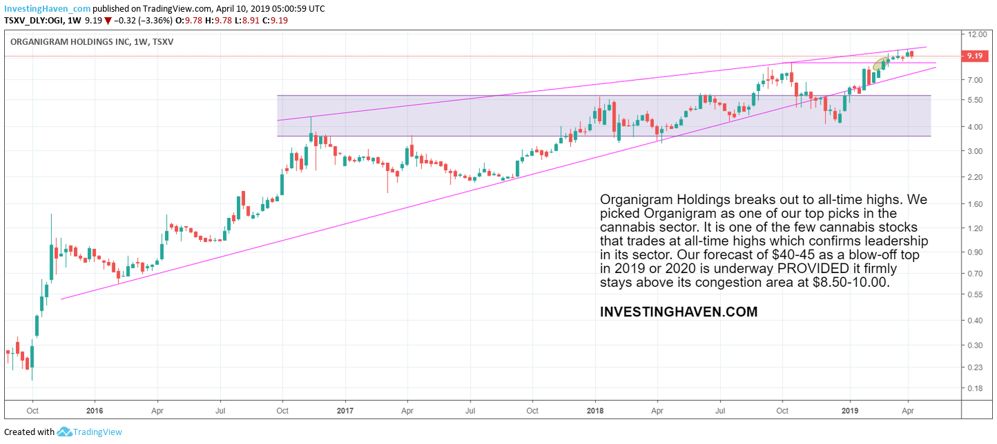 organigram stock price