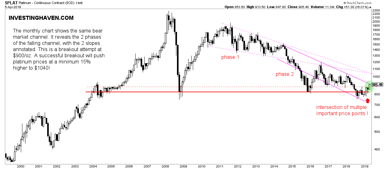 platinum price monthly