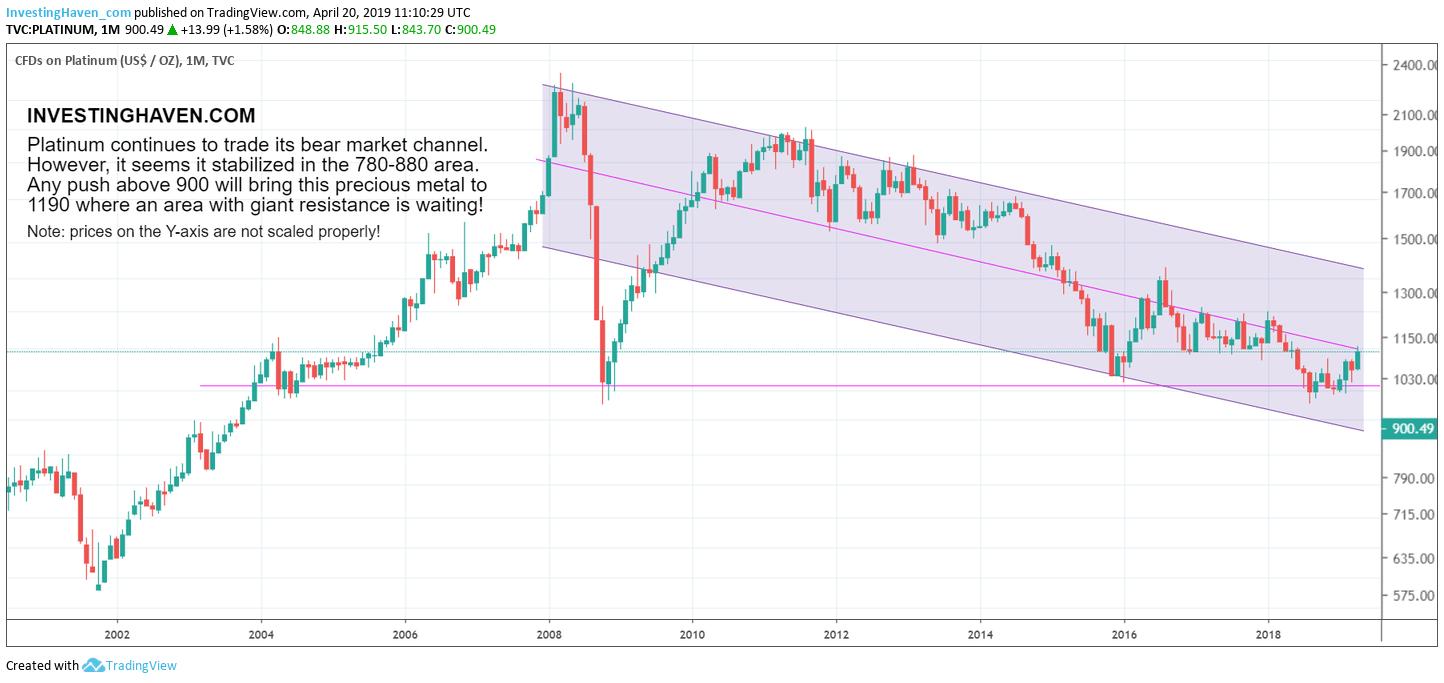 platinum price forecast 2019