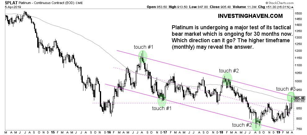 platinum price weekly