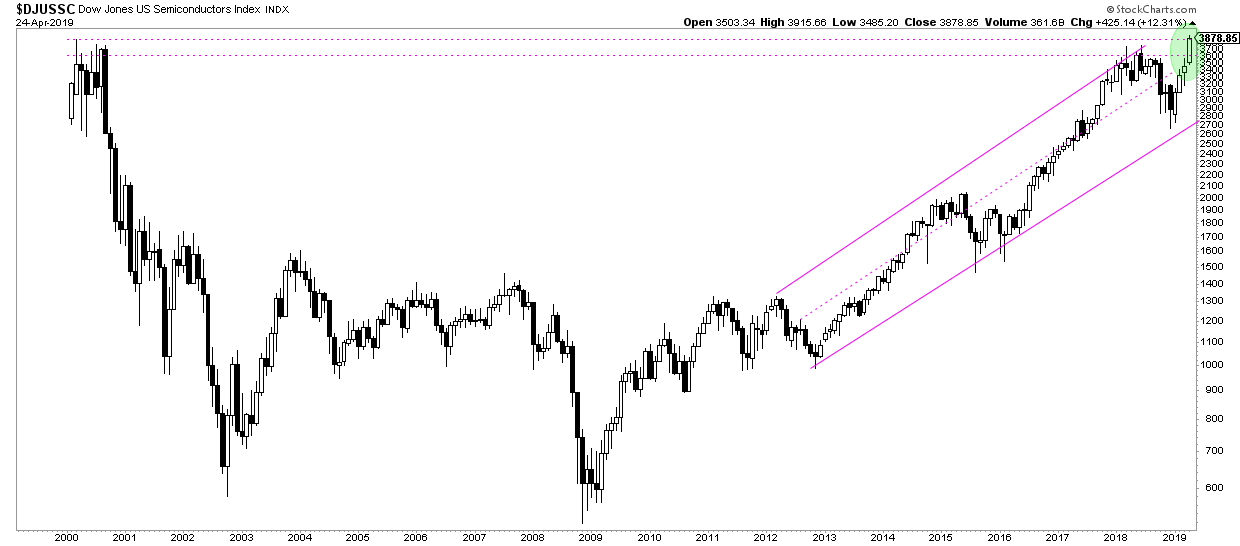 semiconductor stocks break out