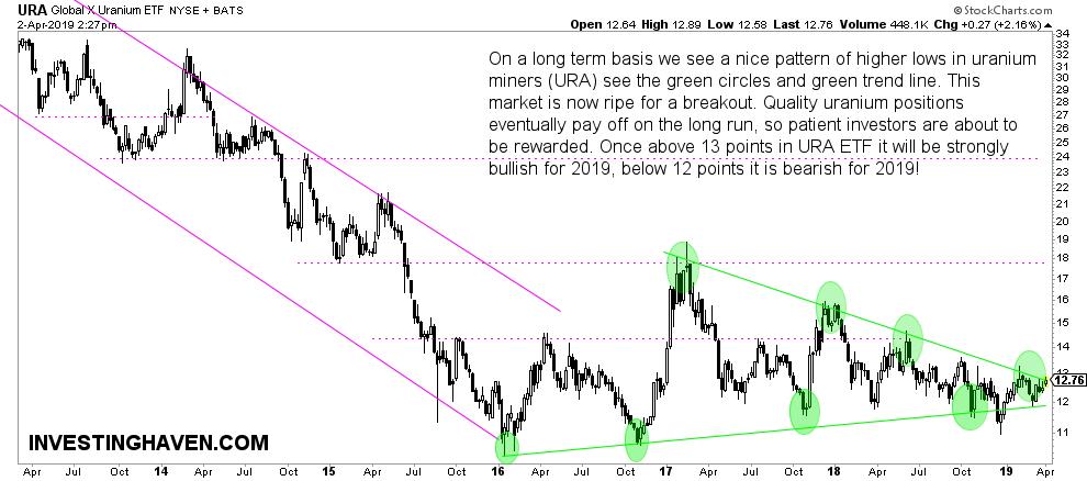 uranium sector breakout
