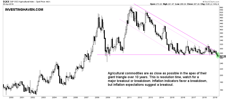 agricultural bear market 2019