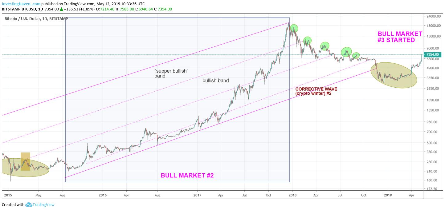 btc price by 2020