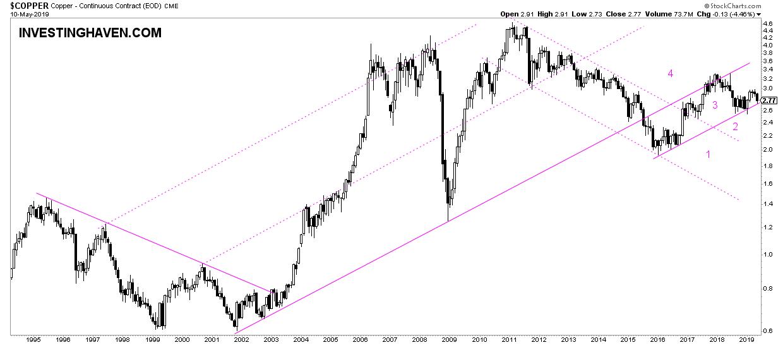 copper 2019