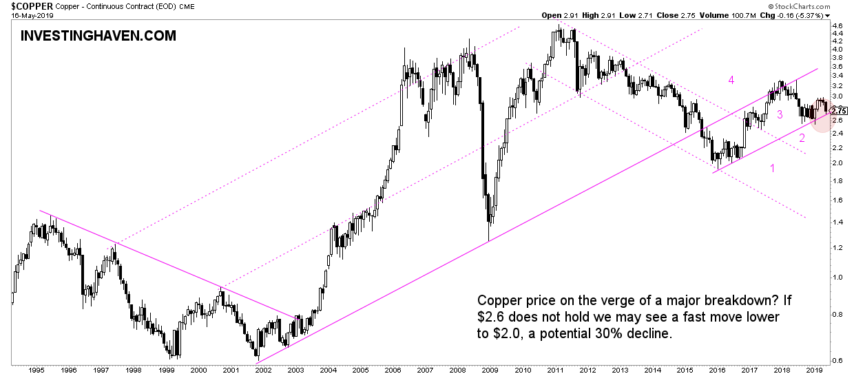 copper price breakdown