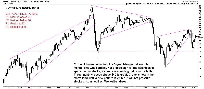 crude oil 2019