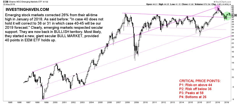 EMERGING stock market 2019
