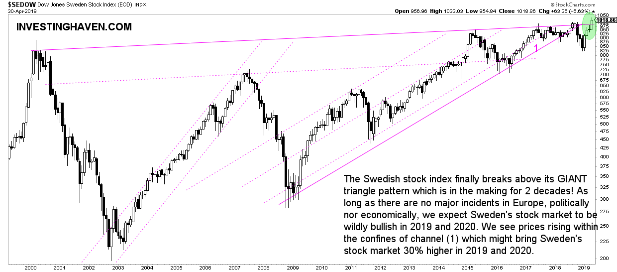 sweden stock market forecast 2020