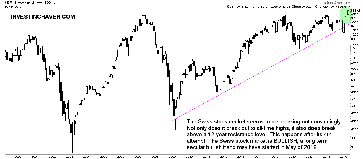 swiss stock market forecast 2020