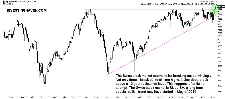 swiss stock market forecast 2020