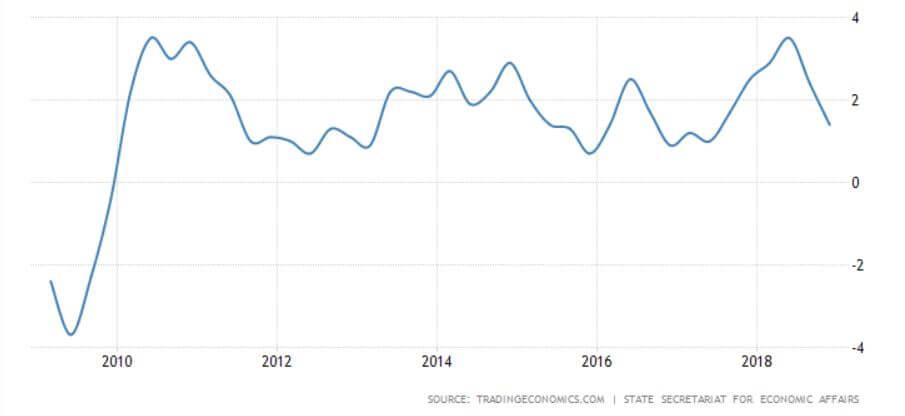Switzerland annual GDP growth