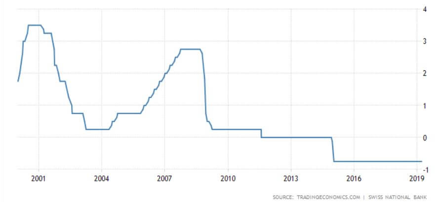 Switzerland interest rates