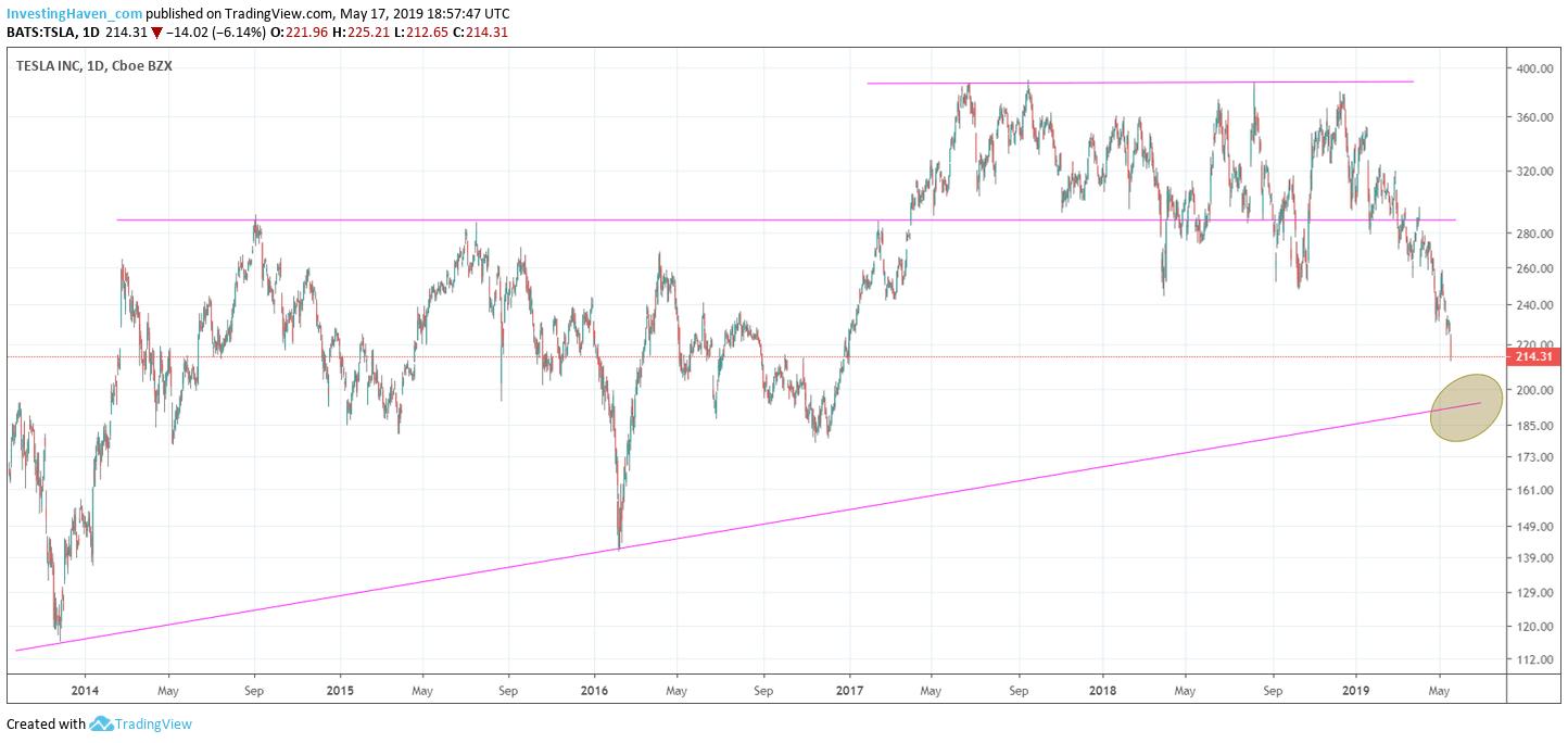tesla stock price target
