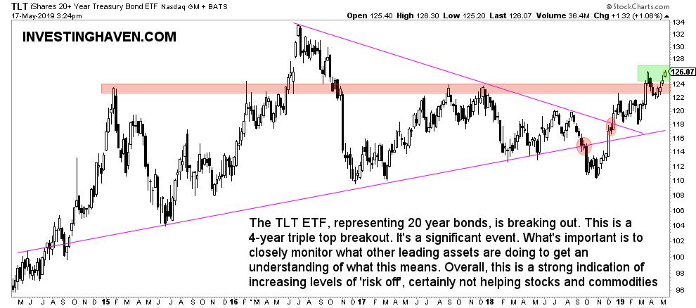treasuries breakout