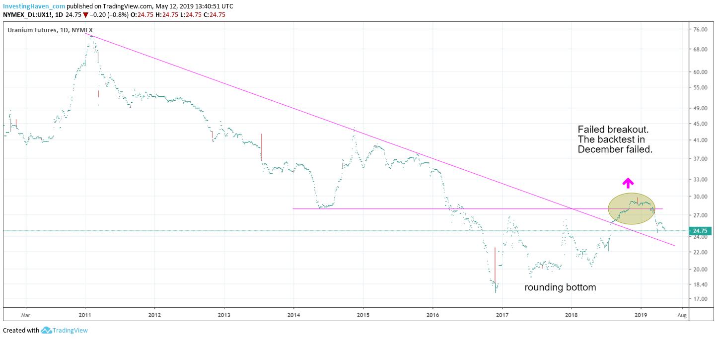 uranium 2019