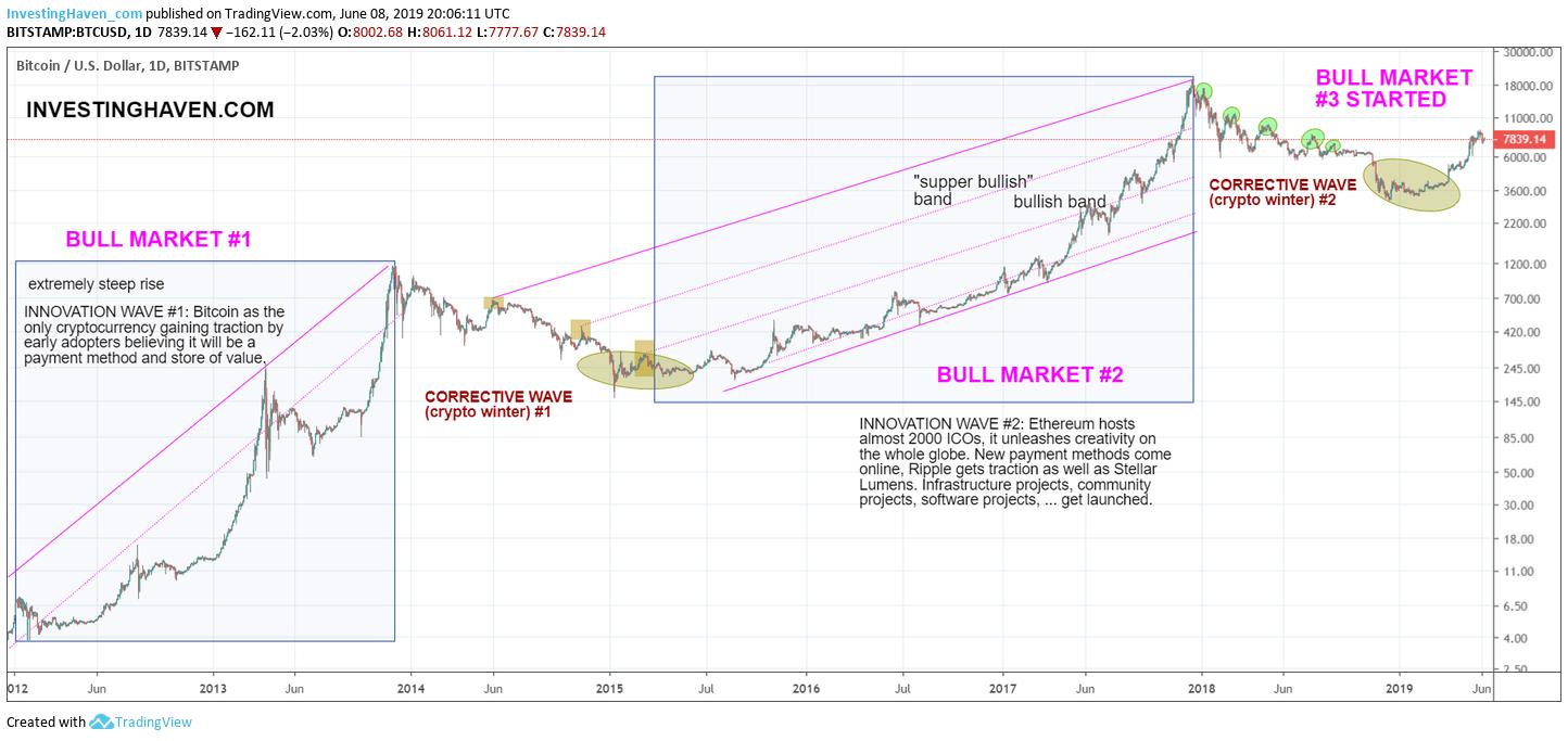 bitcoin price bullish 2019