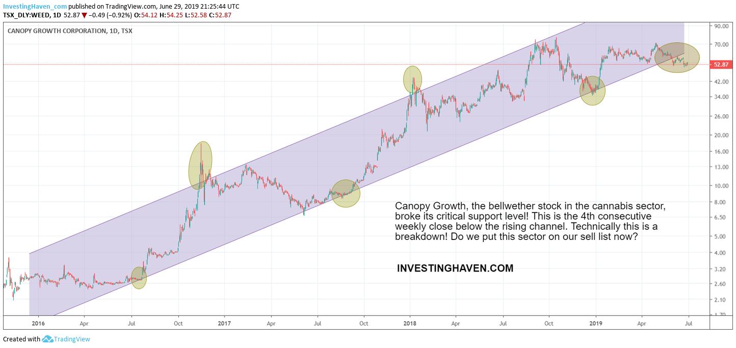 canopy growth breakdown