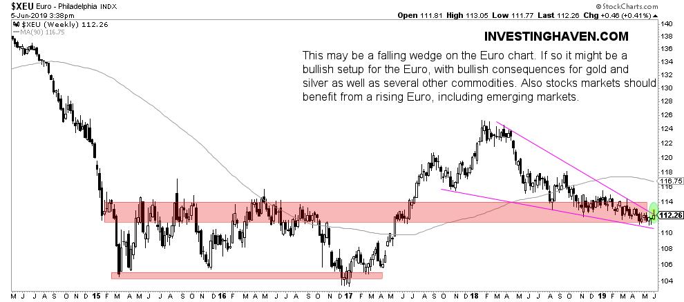 euro chart june 2019