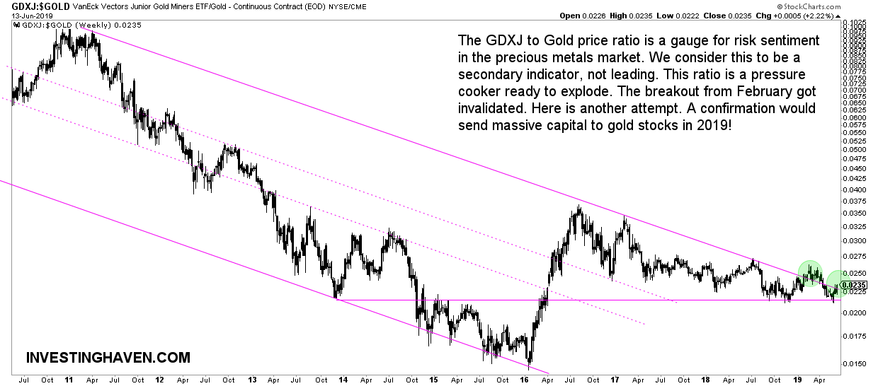 gdxj to gold ratio