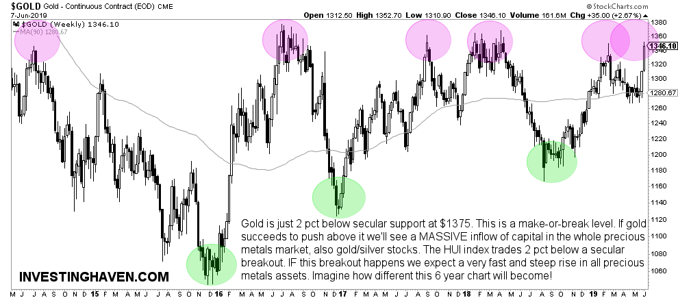 gold price secular breakout