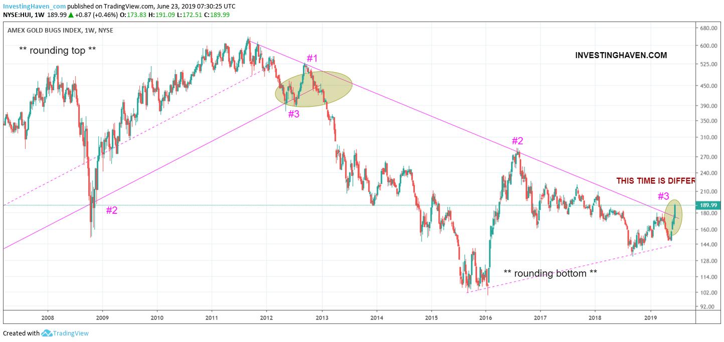 gold silver stocks breakout