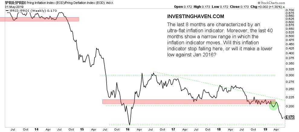 inflation indicator june 2019
