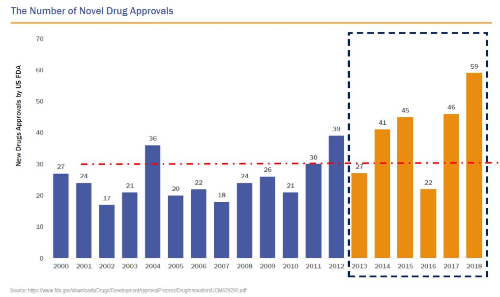 novel drug approvals