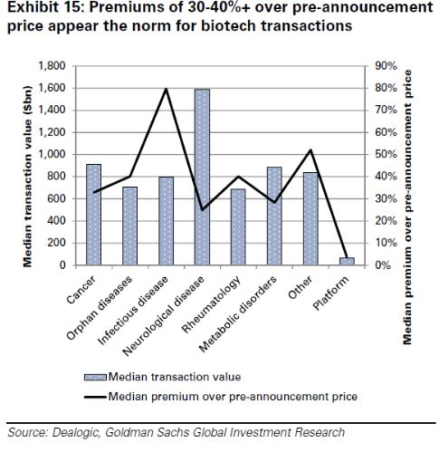 premiums over biotech transactions