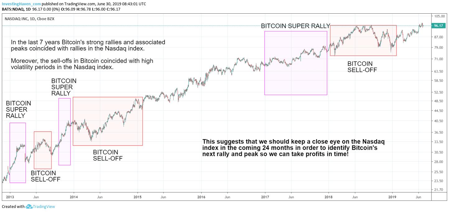 crypto bull market 2020