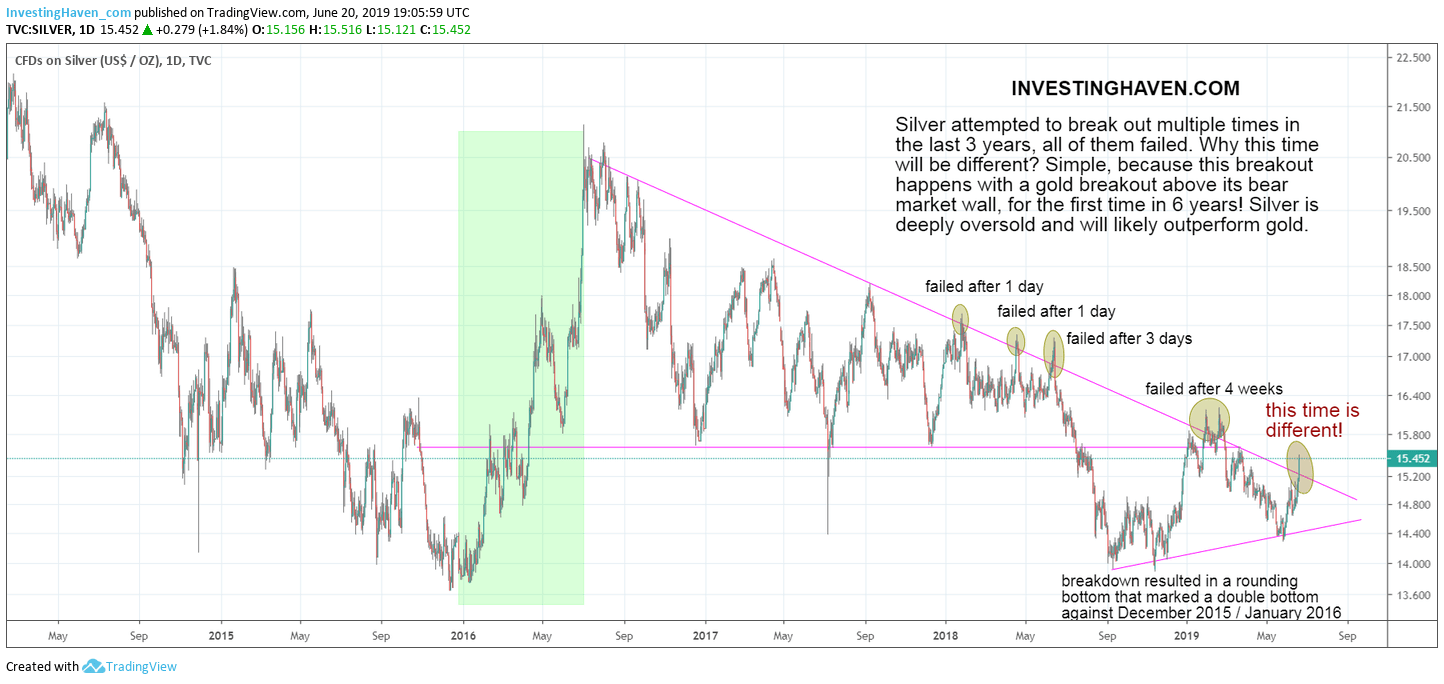 silver price breakout