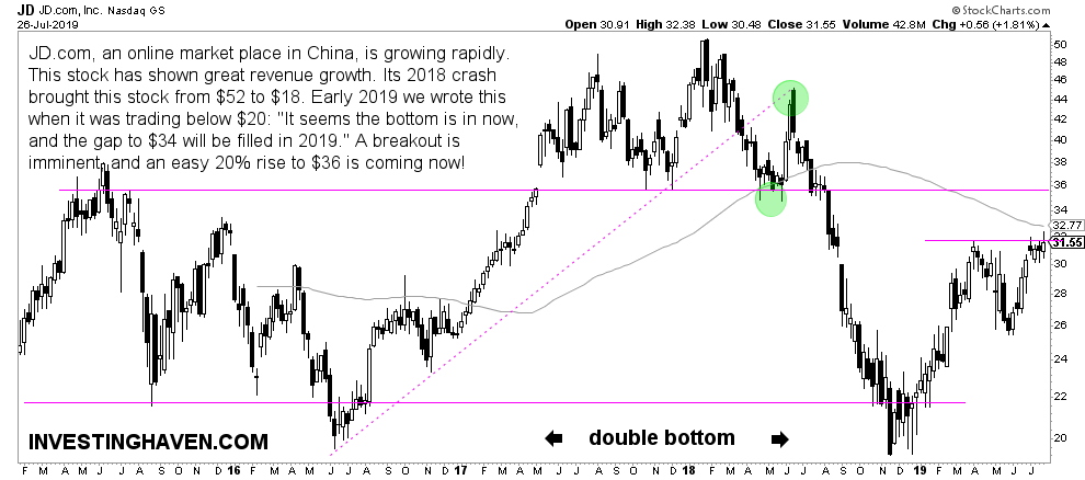 JD price chart