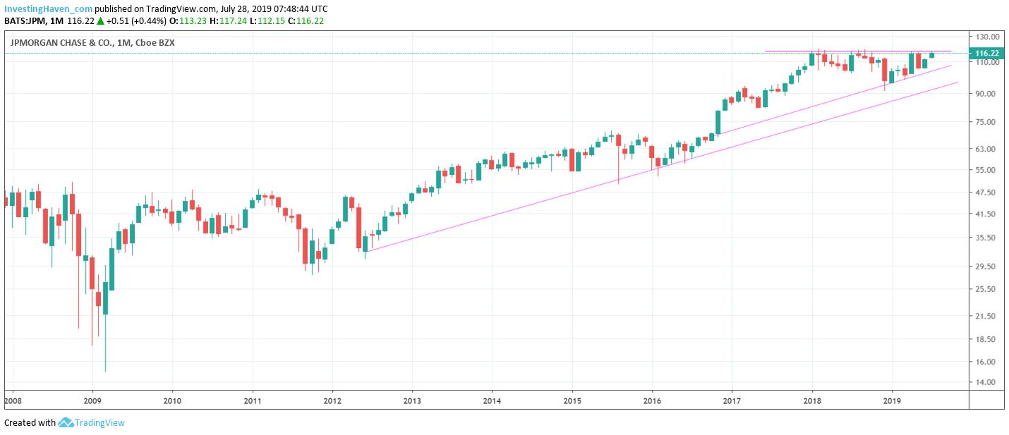 JP Morgan monthly chart