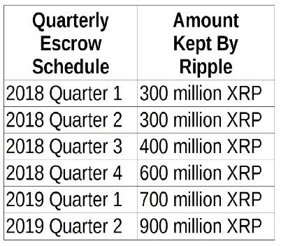 ripple xrp escrow Q2 2019