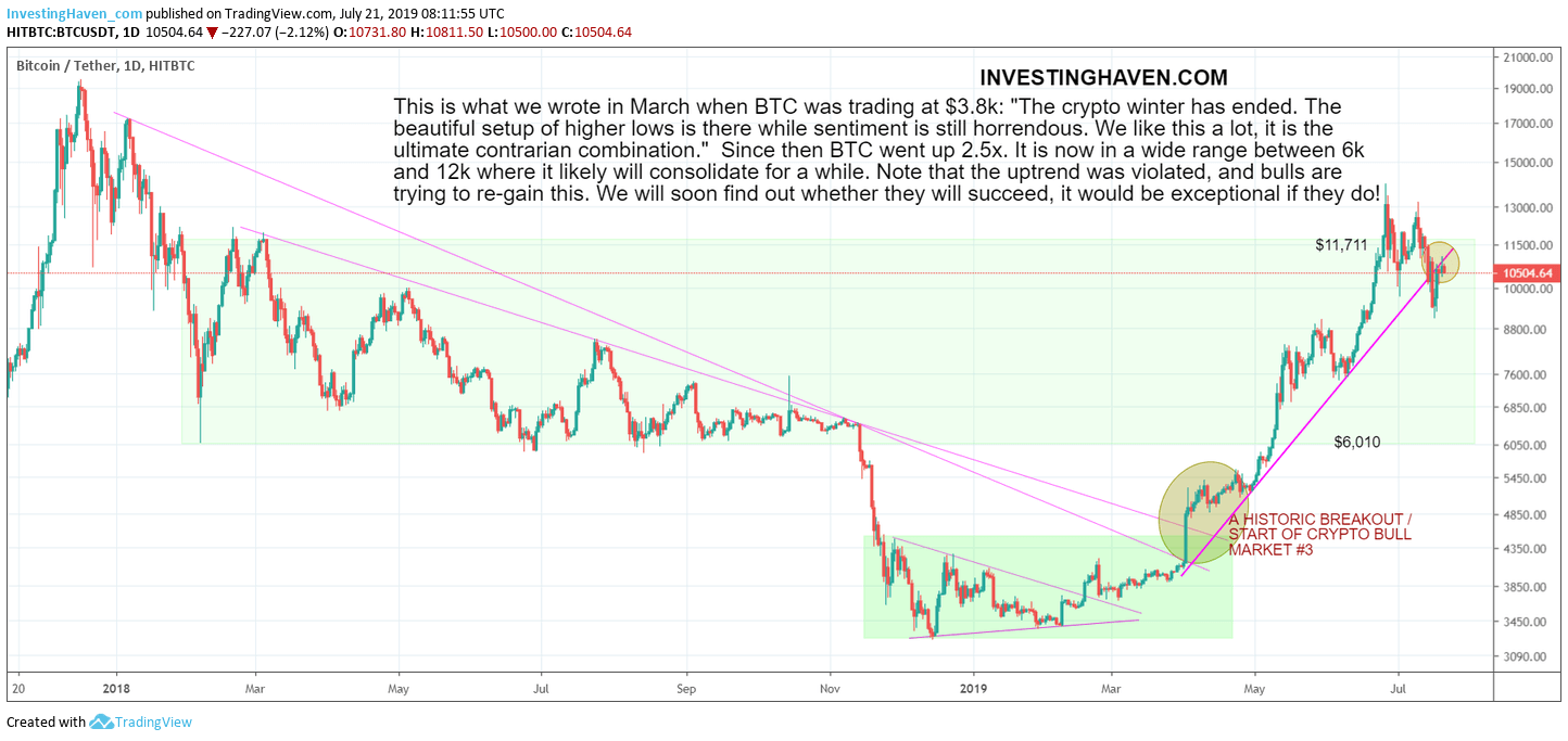 bitcoin uptrend july 2019