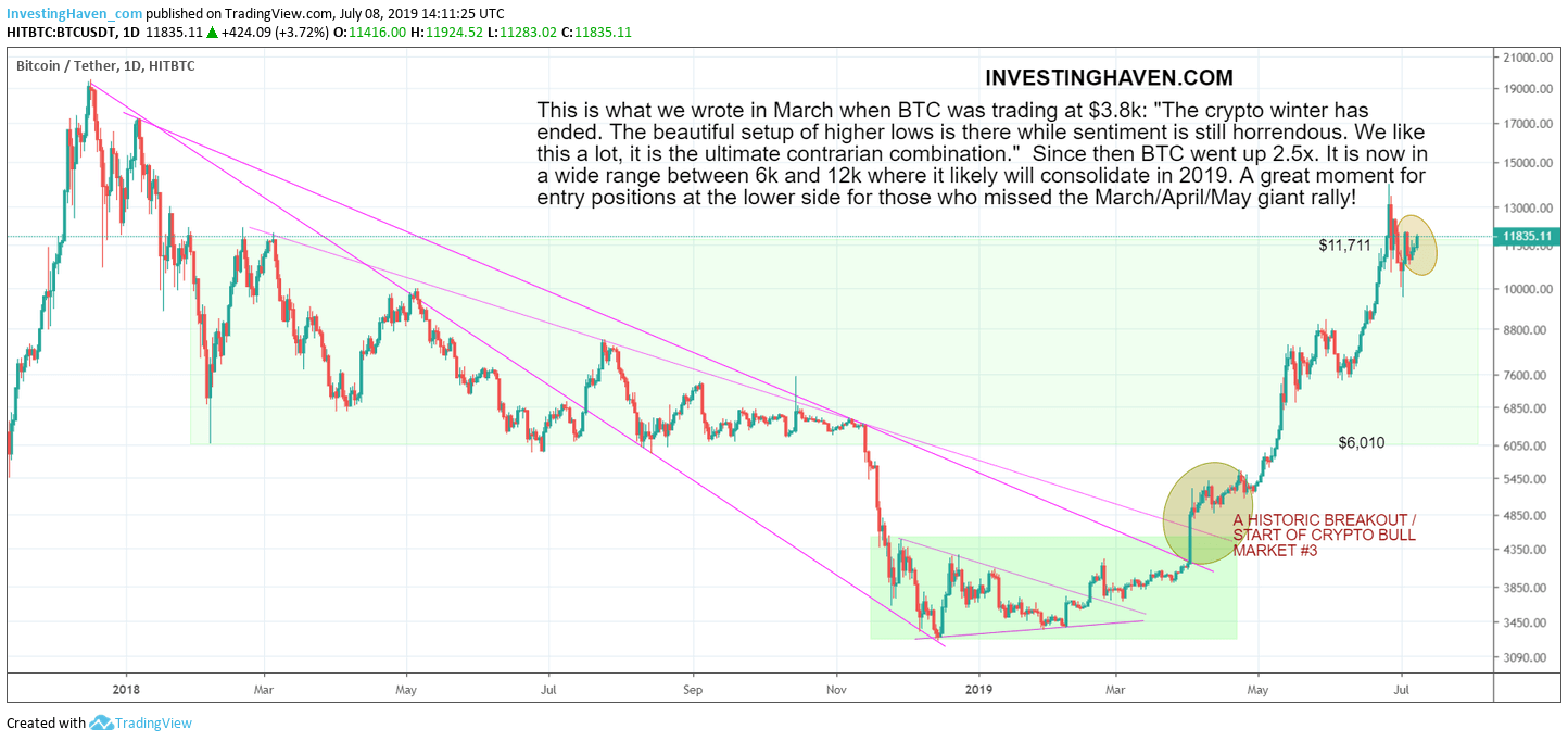 BTC bull market history