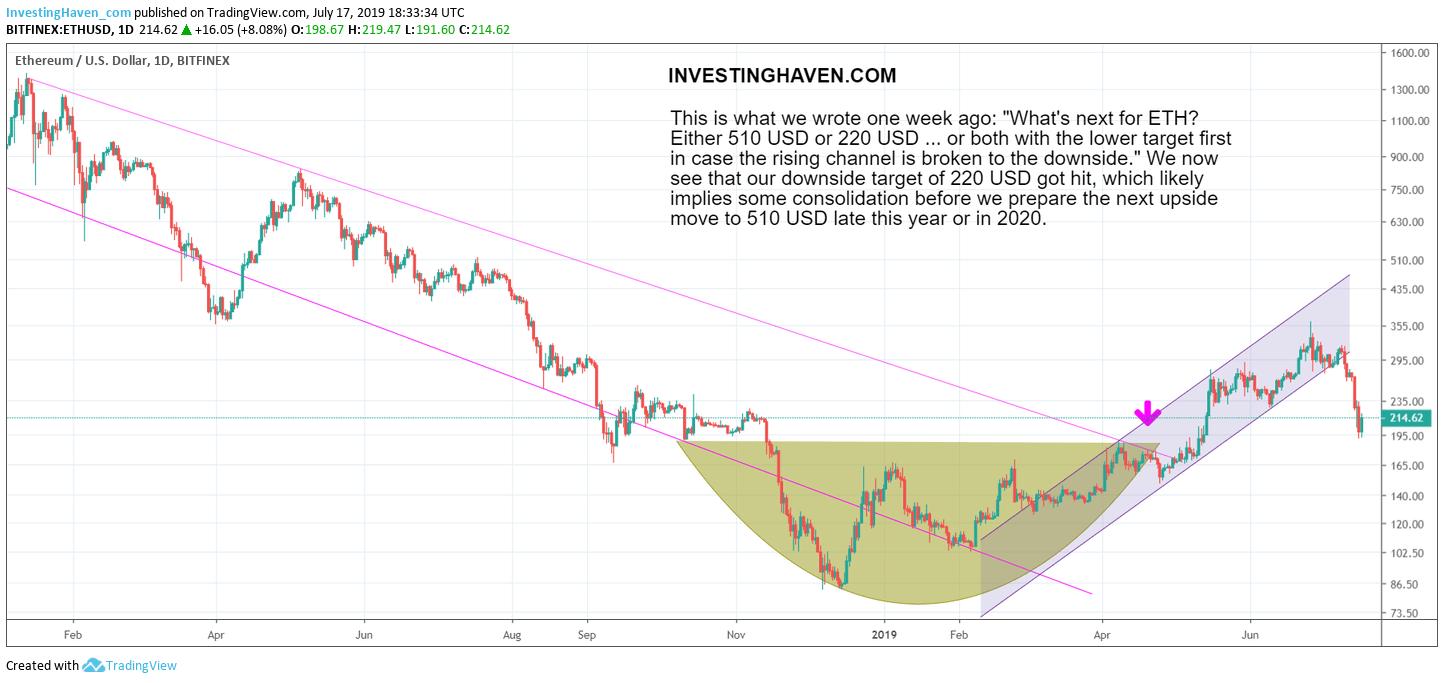 ethereum bullish price target 2020