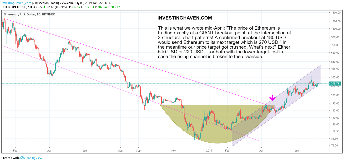 ethereum price targets