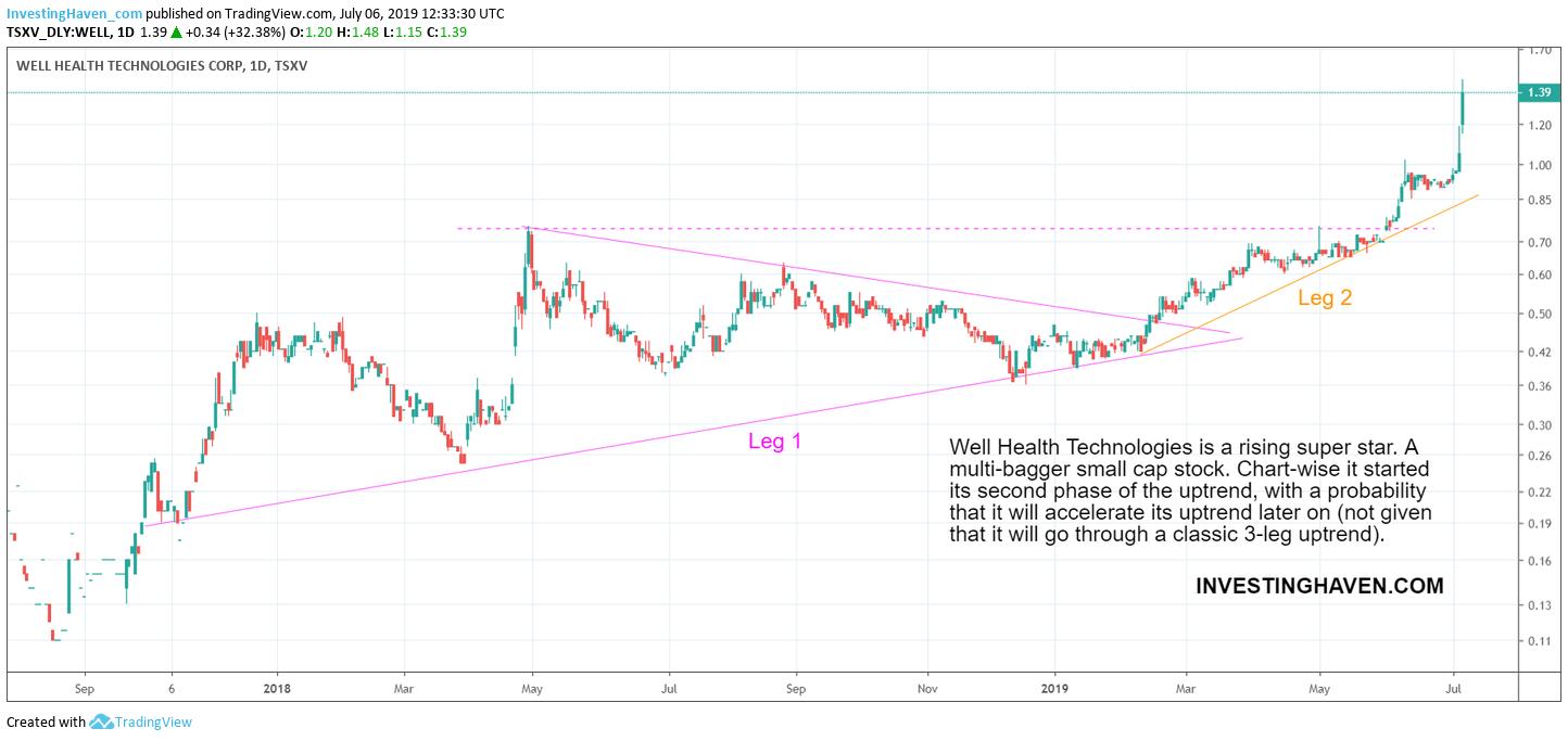 Well Health Technologies stock price