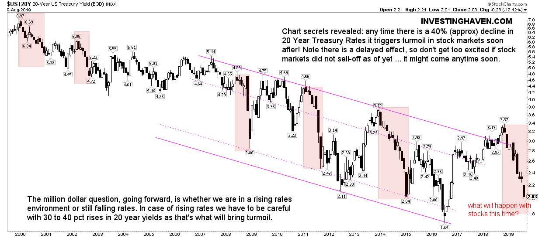 20 year yields vs stock market turmoil