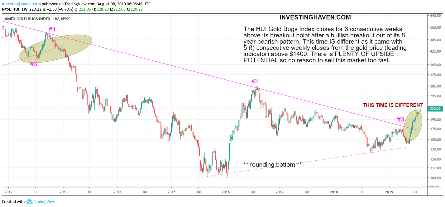 gold bugs index august 2019