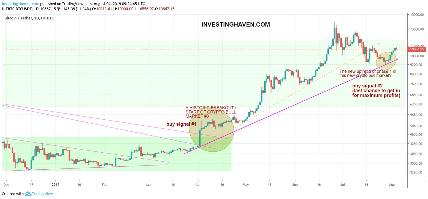 bitcoin buy signal