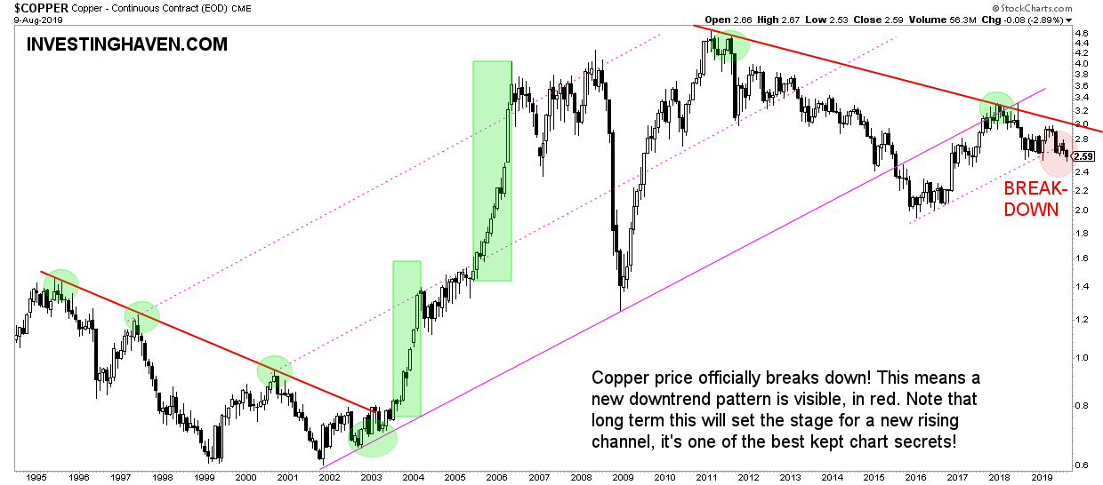 copper long term chart secular trends