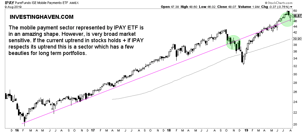 mobile payment stocks IPAY ETF