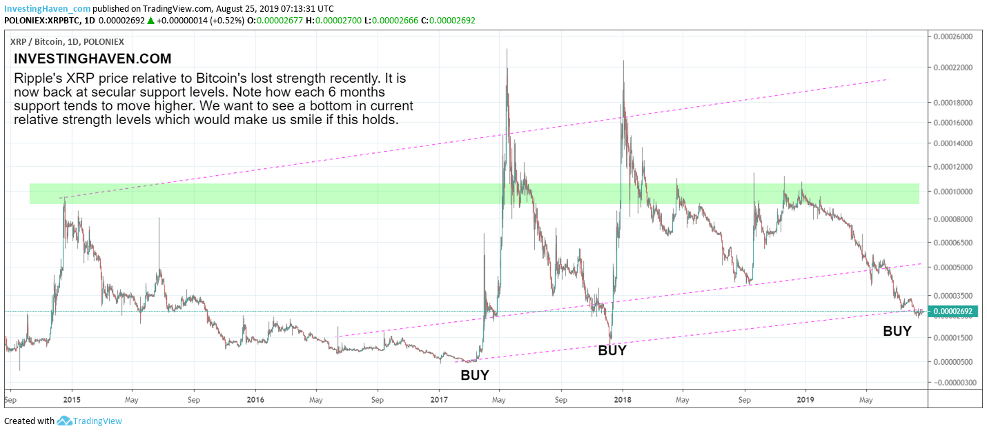 xrp strong buy