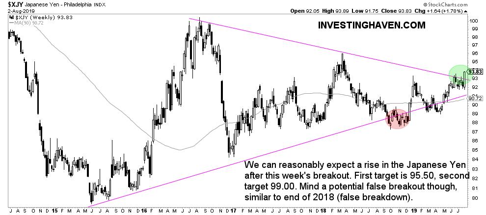 yen breakout August 2019