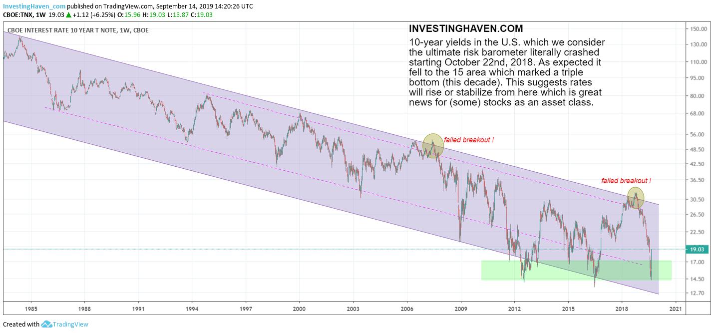 10 year yields long term chart