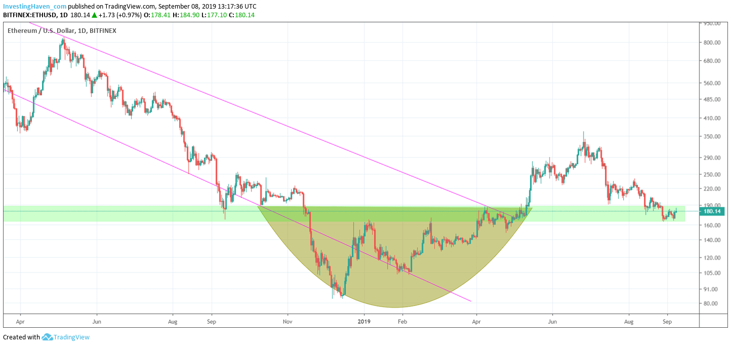 ethereum resistance support 2019