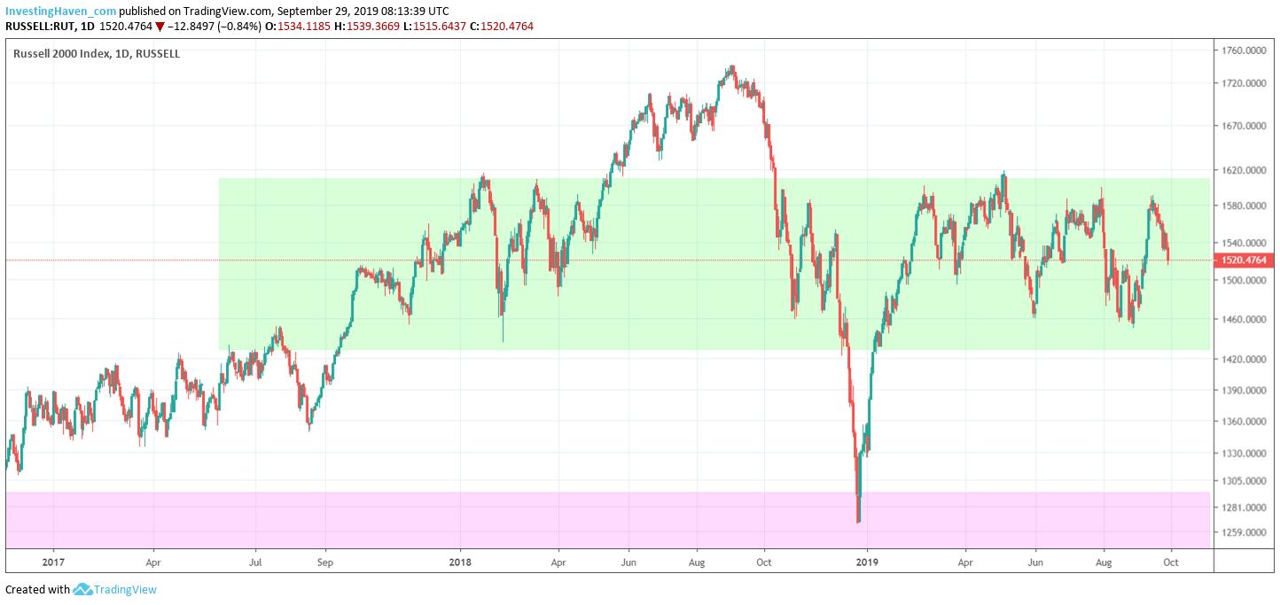 investors charts 2020